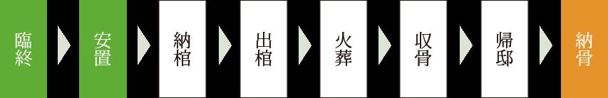 直葬の流れ(図)